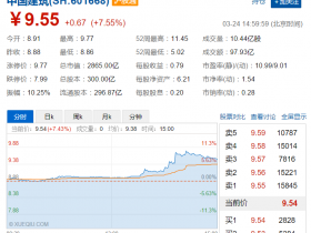 一带一路概念重燃 中国建筑大涨近8% 沪指创近4个月新高