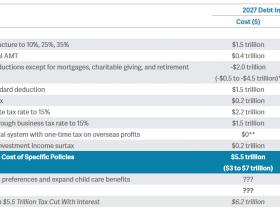 华尔街为啥不买账?特朗普的税改成本最高达7万亿美元