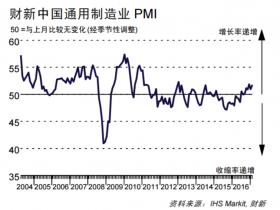 四年来次高增速!中国2月财新制造业PMI连续六个月扩张