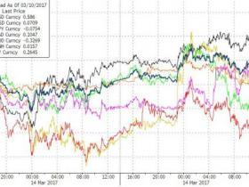 市场静待美联储加息 能源股跌超1% 油价七连跌