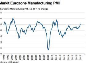 强劲复苏!欧元区2月制造业PMI创近六年新高