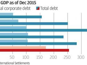 中国去杠杆背后:投资对GDP增长贡献越来越小