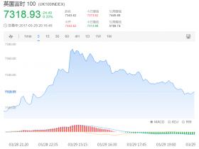 历史性脱欧时刻:英国股市急跌 美元突破100关口