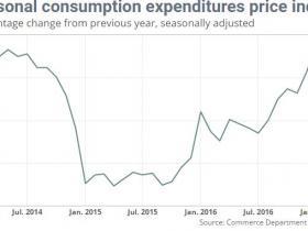 直逼美联储通胀目标!美国PCE物价指数创逾四年新高