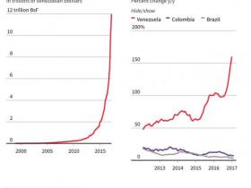 恶性通胀太惊悚,委内瑞拉停止公布所有经济数据
