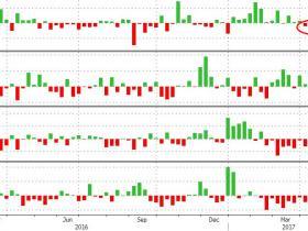 EIA原油库存降幅远超预期 美油短线扩大涨势 接近52美元/桶