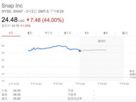 上市第一天暴涨44% 但这只热门美股却被预测腰斩的命运