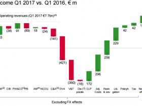 德意志银行终于扭亏为盈:一季度净赚5.75亿欧元