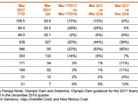必和必拓下狠手:猛砍2017年铜产量预期17%,下调铁矿石、焦煤产量预期