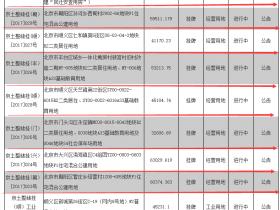 """连续""""重拳""""出击:北京加大住宅土地供应 10天挂牌近40万平米!"""