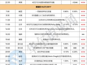 超级数据周再来袭:朝鲜建军节 中国官方PMI 英美GDP 欧日央行决议