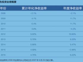 重回正增长!中投2016年境外投资收益率6.22%