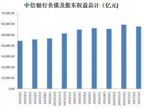 中国式缩表进行时:中信成为今年首家缩表的银行