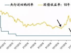 货币政策收紧+楼市调控升级 A股会否向下调整?