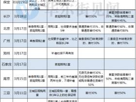 广州住房信贷收紧 部分银行上调首套利率至95折
