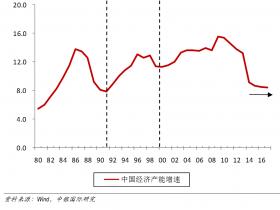 再辩中国经济周期:不是起点,不是顶点,只是下跌中继