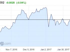 """银行、房企""""打头阵"""" 中国企业今年海外融资首超境内"""