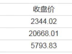 【周二美股总结】医改、税改将推迟?三大指均跌超1% 金融股创6月以来最大跌幅