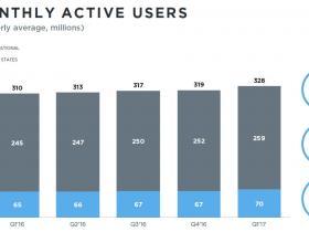 """Twitter""""活过来""""了?用户增速强劲 营收超预期"""