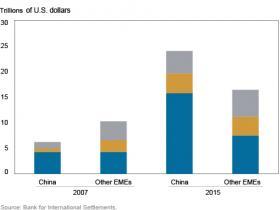 四幅图读懂中国信贷潮:过去十二年中国新增债务占全球一半