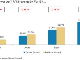 悲催的硅谷新贵Snap:跌破发行价之后,又被投行猛砍目标价