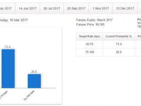 市场如何交易美联储:和3月相比 5月才更有可能加息