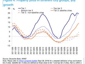 继楼市火爆后 我们是时候关注三四线城市消费升级了?