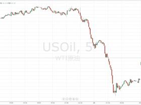油价暴跌4% 麻烦的还在后面