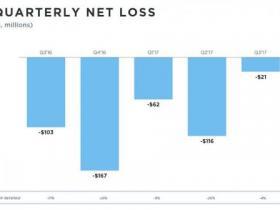 用户恢复增长、预计四季度首次盈利!Twitter股价暴涨18%
