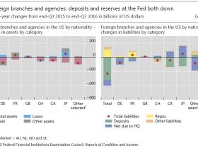 见智研究   国际清算银行季刊笔记:美元荒不存在!