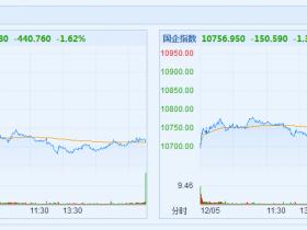 追随美股跌势 港股收跌1.62% 蓝筹股全线走弱