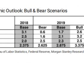 大摩2019美国经济展望:增速放缓后 美联储明年6月后停止加息
