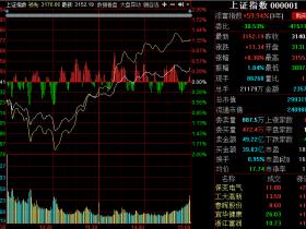 A股全天下探回升 雄安概念股资金大幅流出 安邦概念股集体大跌