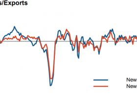 日本12月制造业出口订单急剧萎缩 商业信心连降7个月