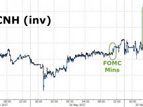 离岸人民币突然飙升 创两个月新高