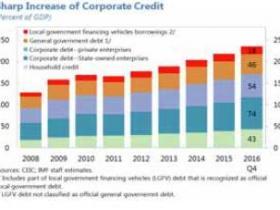 "IMF:解决""僵尸债"" 中国未来十年GDP每年可多增0.7-1.2%"