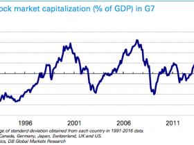 全球股市已到了一个关键点位,之前两次都发生了金融危机
