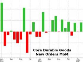 美国11月耐用品订单环比初值1.3% 不及预期