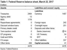 联储观察 | 主导扩表的伯南克认为美联储不应急于缩表,市场怎么看?