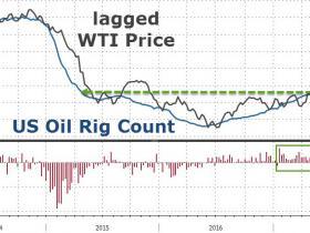 美国石油钻井机活跃数连涨15周  再次刷新两年新高