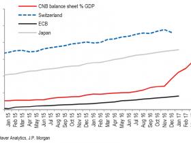 全球央行快讯 | 这家央行正快速追赶日本央行,500亿欧元投机资金虎视眈眈