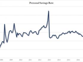 美国11月核心PCE物价仍未达2%目标 储蓄率降至九年来低位