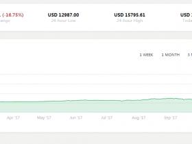 兵败如山倒!数字货币全线溃败 比特币跌破13000美元