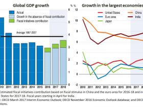 OECD警告:贸易保护主义、美联储加息、政策不确定性威胁全球经济增长
