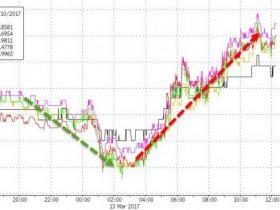 FOMC会议前夕市场表现谨慎 标普、美元指数微涨
