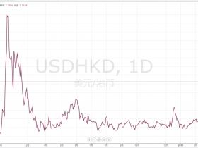港币加速下滑 香港与美国利差创近十年来最大