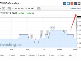 重磅!韩国法院批准逮捕朴槿惠 韩元兑美元汇率短线急涨