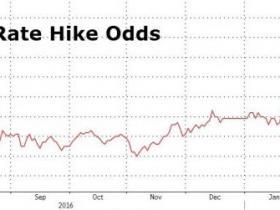 全球股市集体狂欢 竟然是因为美联储加息预期大涨
