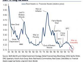 市场接下来的主旋律:实物资产战胜金融资产