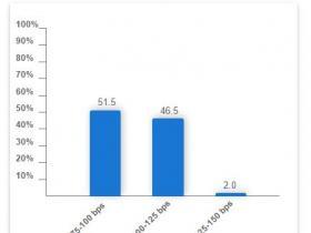 """美联储褐皮书:美国经济持续""""温和""""扩张 但薪资增速有限"""